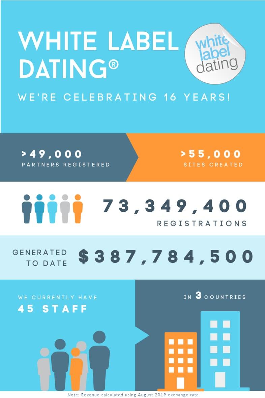 Birthday-release-stats-1
