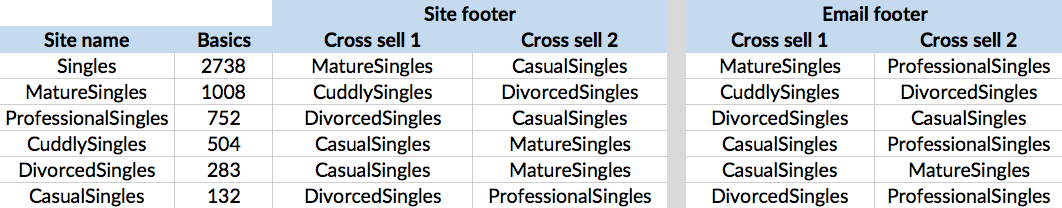 Cross registration matrix