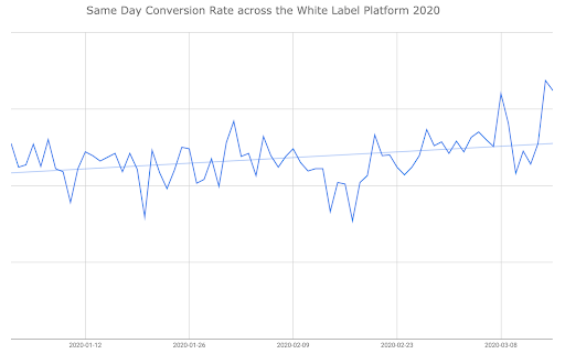 Same-day conversion WLD 2020