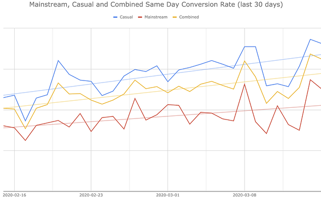 WLD same-day conversion rate 2020
