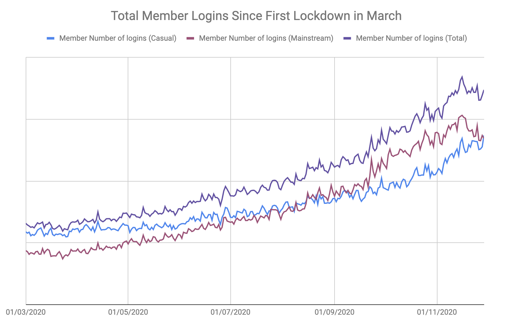 Increase in member logins since Covid-19 March lockdown